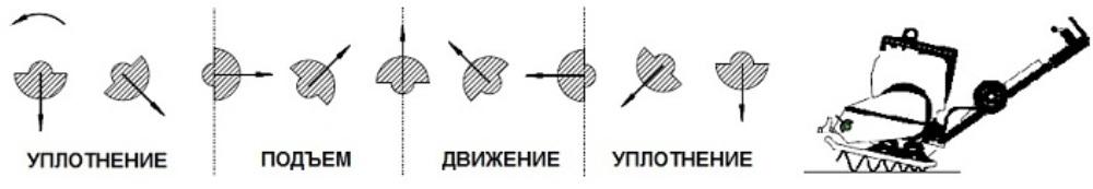 Принцип работы виброплиты фото